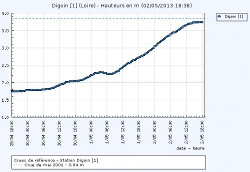 2013-05-02-Digoin-Crue-18h38