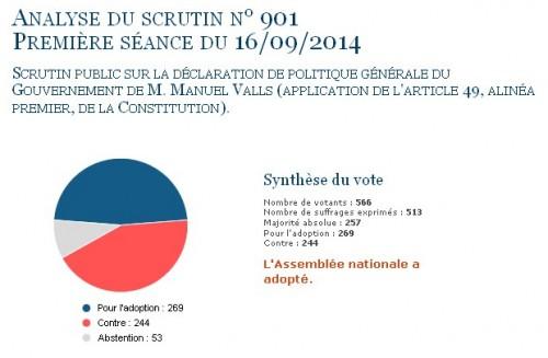 Valls récolte une majorité relative