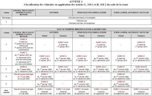 2016-07-01-Classification-Vehicule